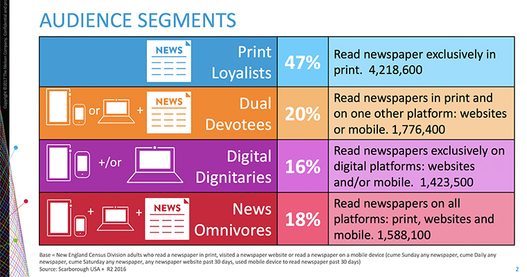 When it comes to reading the news, Print Loyalists made up nearly half of this sample.