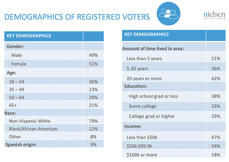Understanding who is registered to vote helps determine how to reach them.