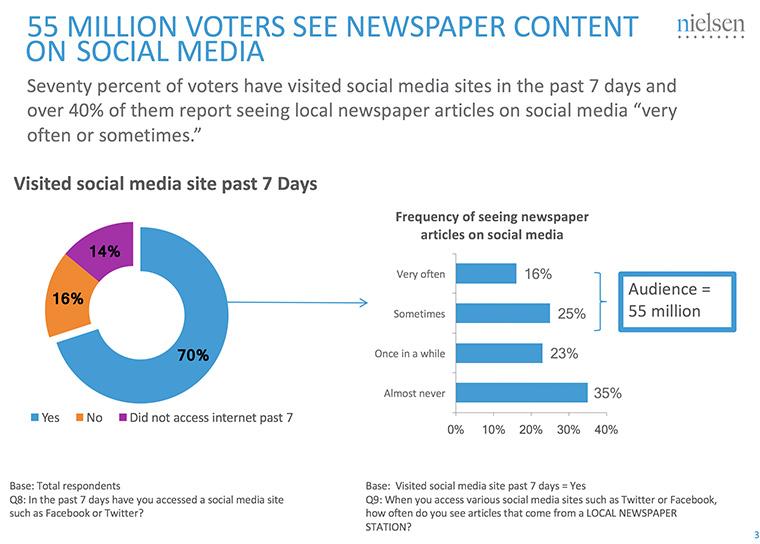 Many voters use social media.
