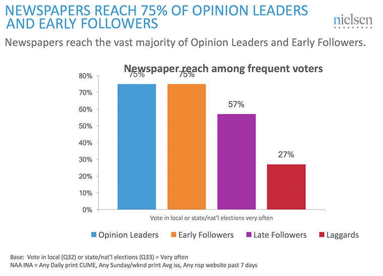 Newspapers reach many people who vote.