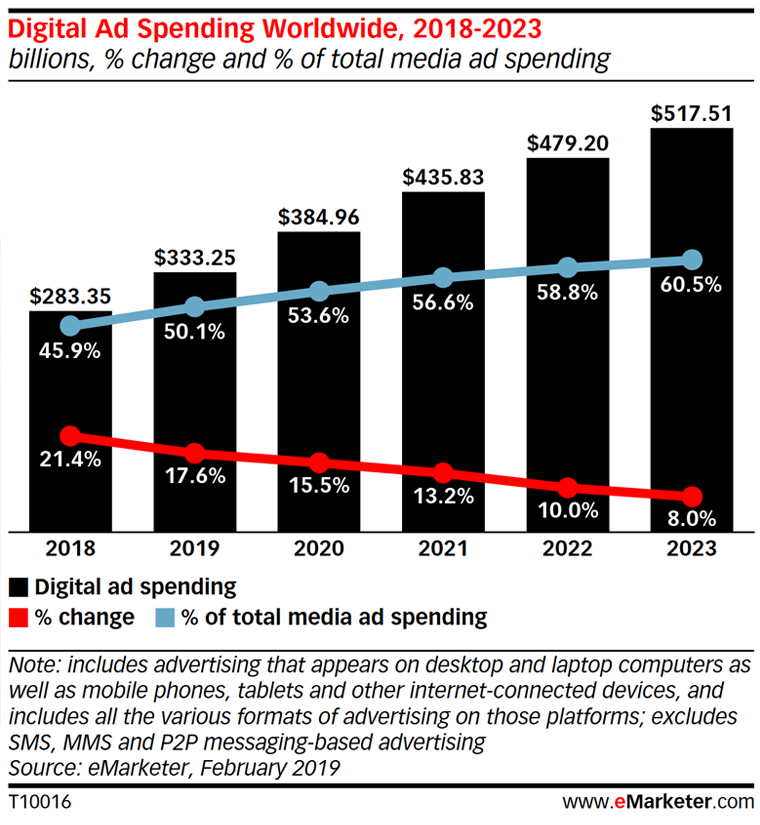 Digital ad spending continues to grow, but which companies stand to benefit remains to be seen.