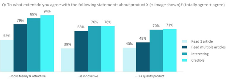 Readers of native advertising campaigns were more likely to feel positively about the product and brand in question.