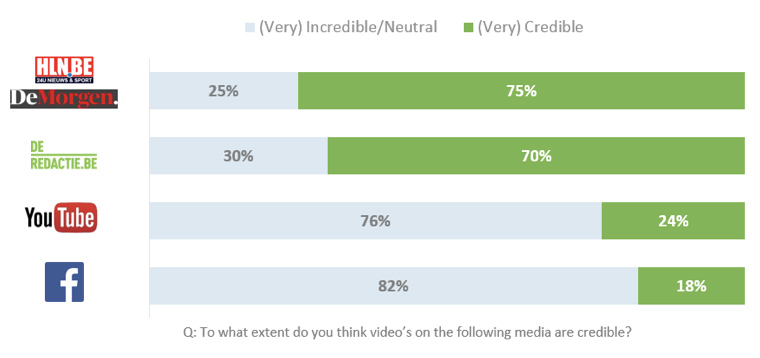 Video embedded on news sites is deemed more credible.