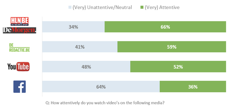 People pay more attention to videos on news sites.