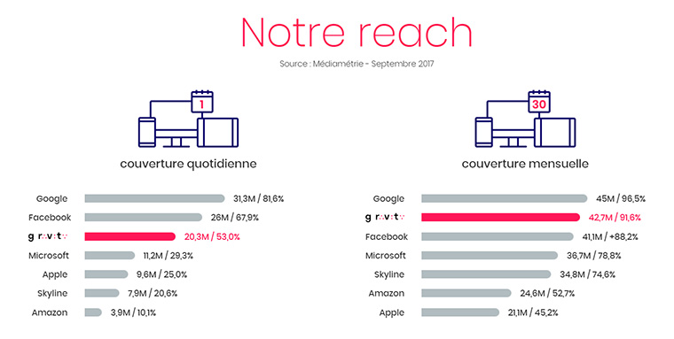 Gravity is currently the third most successful digital advertising alliance in France.