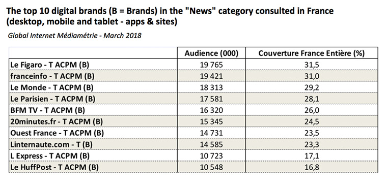 INMA: Research: Traditional news publishers dominate digital