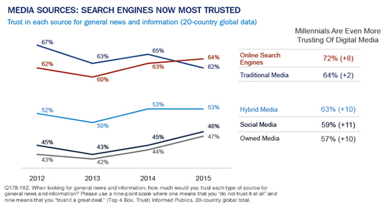 Statistically speaking, people trust online search engines more than traditional media.