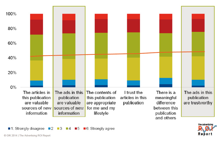 If readers trust magazine articles, they are also inclined to trust advertising published in the magazine.