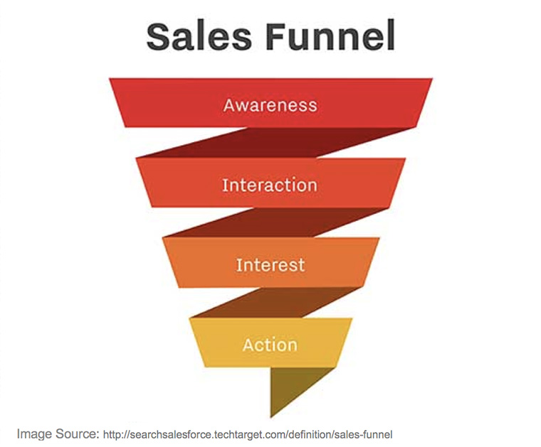 Being actively involved in all stages of the sales funnel offers a greater opportunity for keeping products and services front of mind for potential customers.