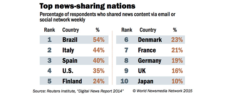 People are more prolific about sharing content in some countries than others.