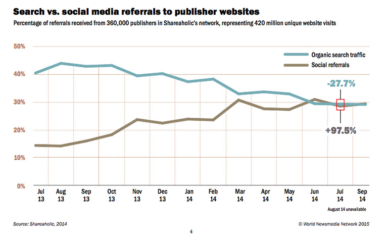 Search engine referral traffic has dramatically increased in recent years.