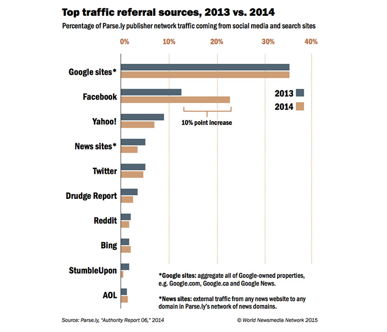 Facebook referrals have offered the biggest jump in traffic to publisher sites.