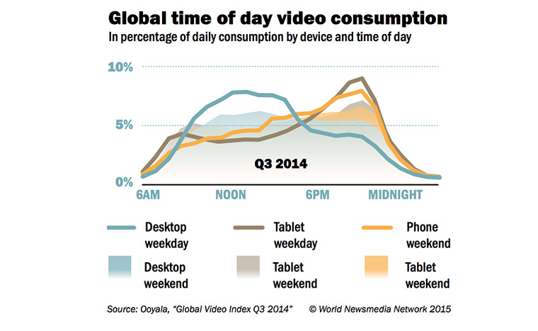 People are more likely to consume video on desktop computers in the morning, while other devices are more popular in the evening.
