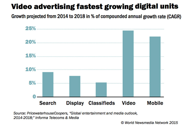Video and mobile far outpace other forms of digital advertising.