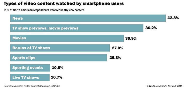 Of those who watch video content on their smartphones, nearly 43% viewed news.