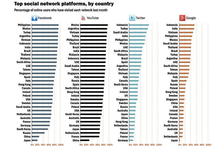 Penetration rates for Facebook and YouTube are higher than Twitter and Google+.