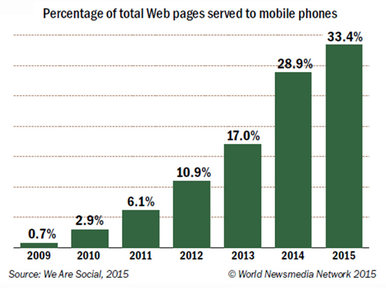 An increasing number of people are accessing Web pages on their cell phones.