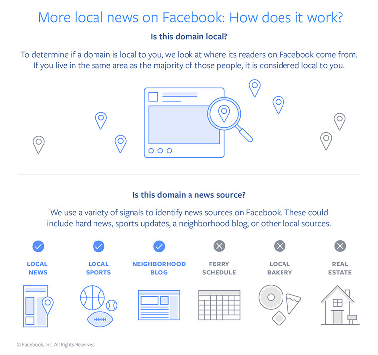 The latest News Feed changes prioritise local news.
