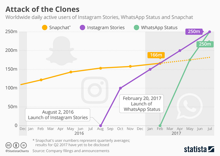 Instagram Stories is outperforming Snapchat in regard to daily active users.