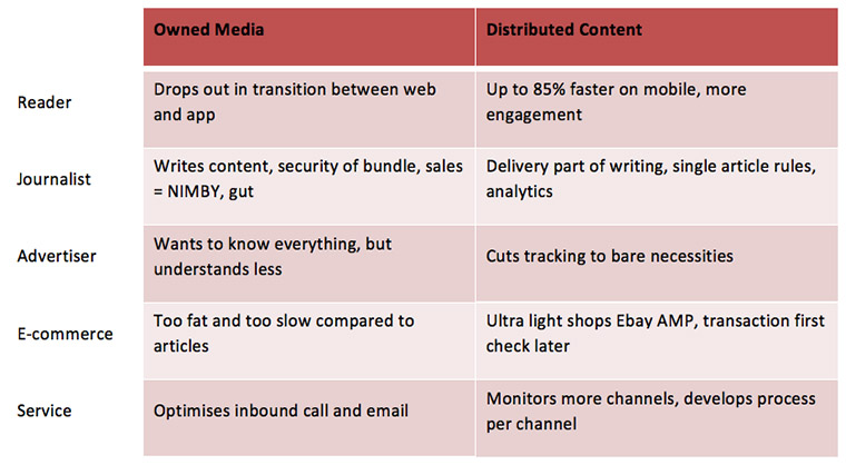 Distributed content has several benefits that owned media do not have.