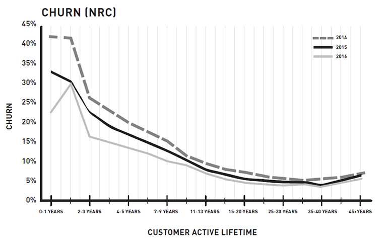 Improving customer experiences lowered churn in every tenure cohort at NRC.