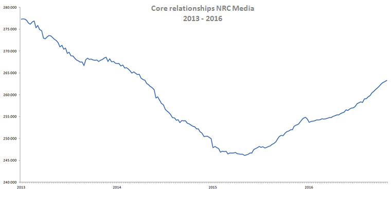 NRC core relationships from 2013 to 2016.