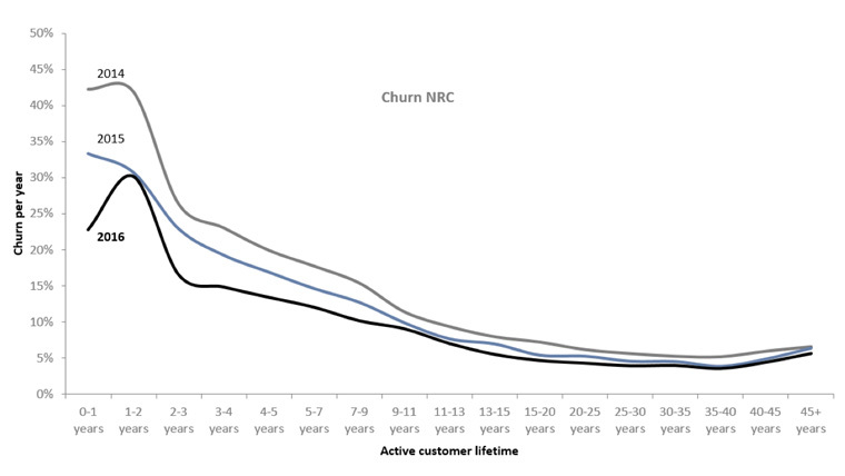 Churn has dropped among all subscribers at NRC.