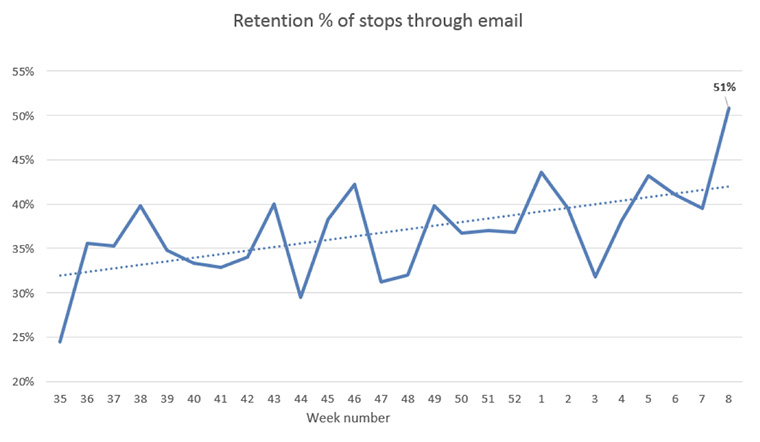 With a new structure in place, retention rates increased.