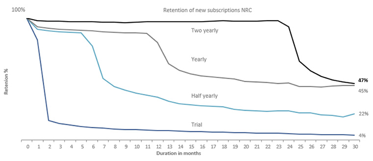 Longer subscription terms appear to build stronger customer relationships.