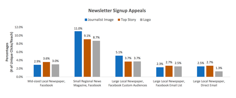 This research study reveals that using a logo is not as effective as using a journalist or top story image.