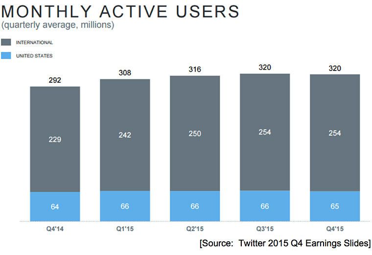 Despite a robust audience of 800 million users in Q4, monthly active Twitter users has plateaued.