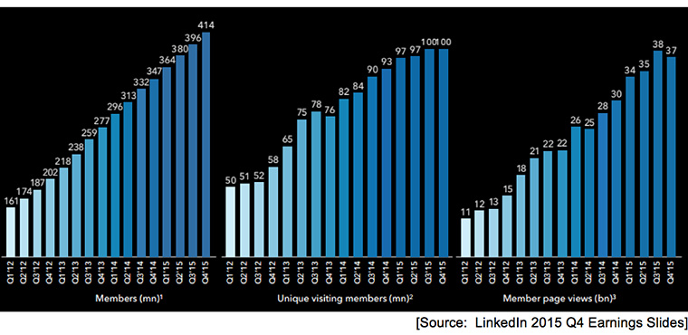 Like Twitter, LinkedIn's audience is not growing.