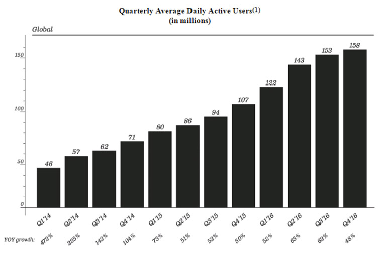 Snapchat measures how many people use its app on a daily basis.