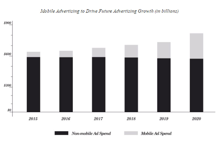 Representatives at Snap Inc. are keeping an eye on spending for mobile advertising.