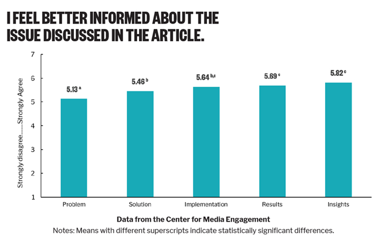 Solutions journalism not only increases awareness but also increases interest in a topic.