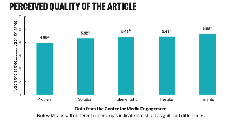 Articles encompassing all five qualities of solutions journalism were perceived to be of higher quality.