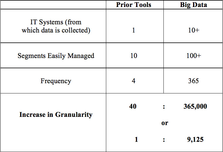 Big Data allows for an increase in granularity not found in previous analytic methods.