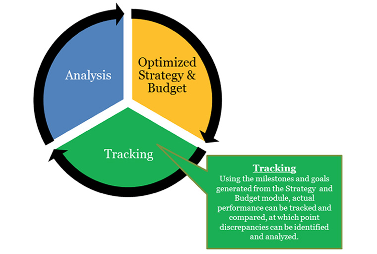 The most effective companies analyse, optimise, and track their campaigns.