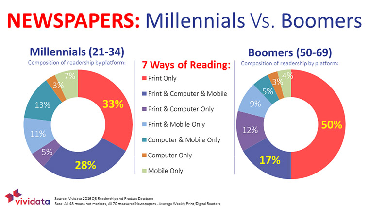 One-third of Millennials prefer reading printed newspapers while half of Baby Boomers do.