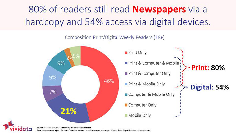 Many Canadians still read newspapers.