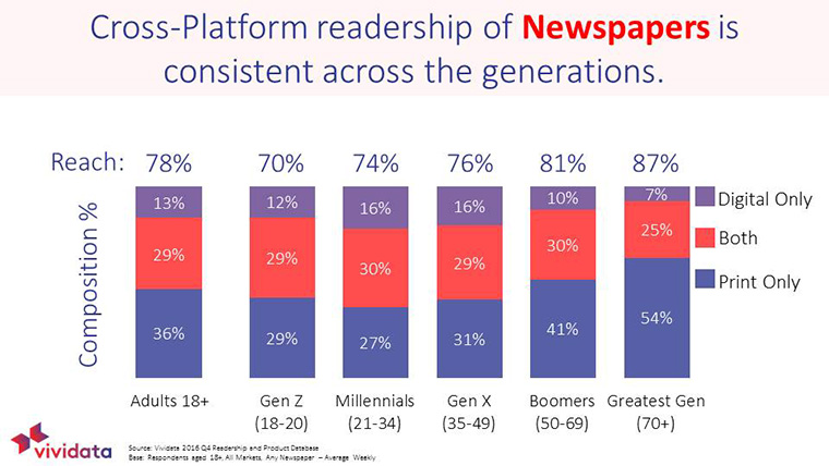 Many newspaper readers get their news across a range of platforms.