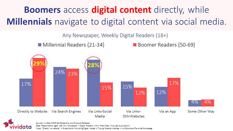 Different demographics access content in different ways.