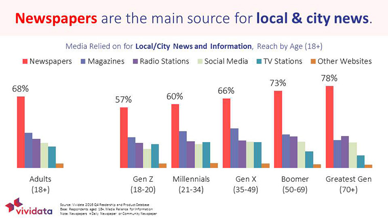 People turn to newspapers for local news.