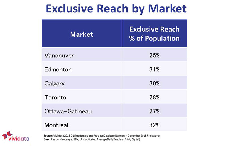 Approximately 30% of the audience in Canada's six main markets are considered exclusive readers.