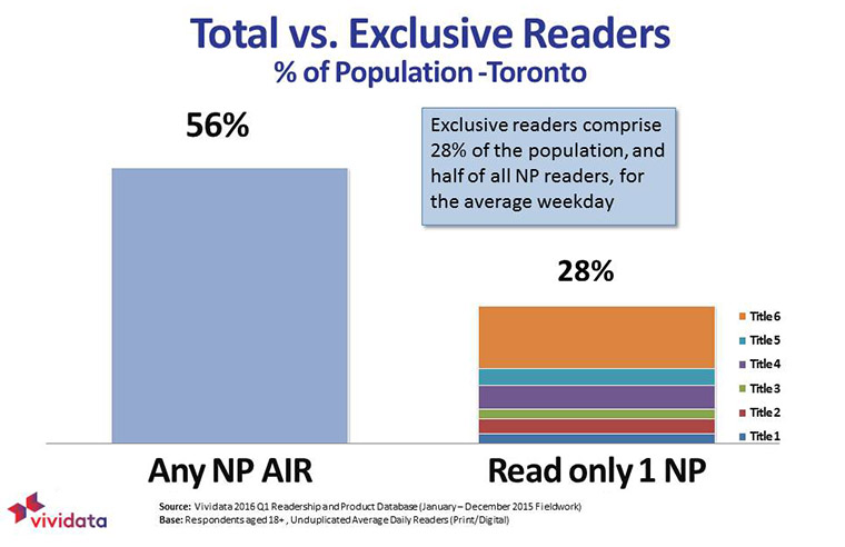 Exclusive readers make up one-quarter of newspaper readers in Toronto.