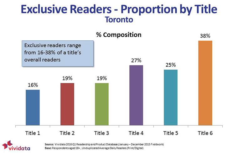 Exclusive readers make up to 38% of an individual title's readership.
