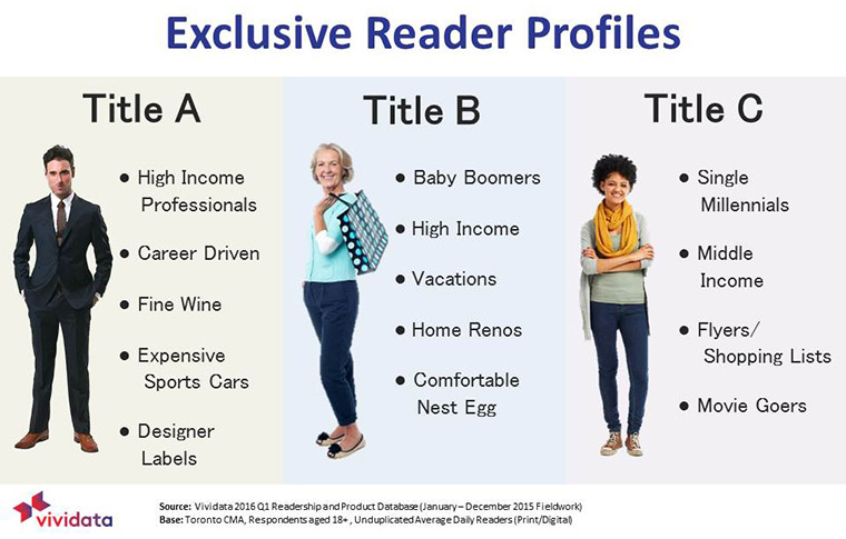 Understanding the demographic profile of an exclusive readership offers marketing and advertising opportunities for publishers.