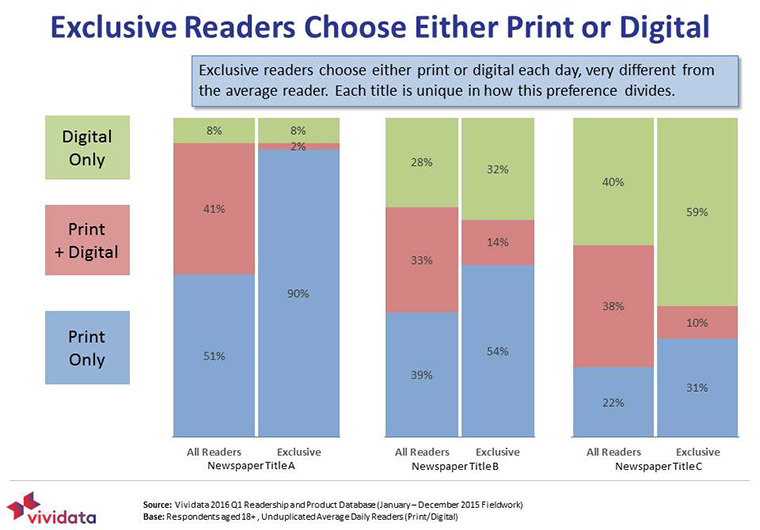Few exclusive readers dabble in both print and digital content.