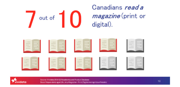 Canadians still turn to magazines for information.