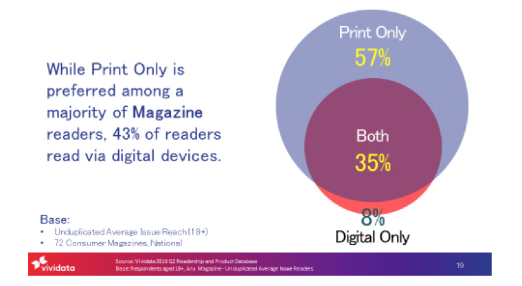 Many people read magazines in print and on digital devices.